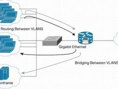 ethernet network